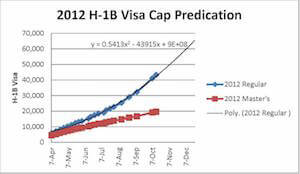 This graph projects forward the possible date on which the FFY 2012 H-1B visa cap will be reached. Based on the graph extrapolation, the H-1B visa cap will be met sometime in December 2011.